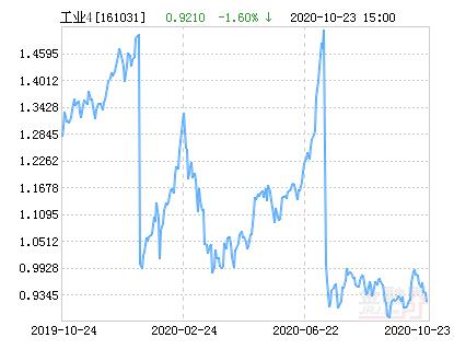 富国中证工业4.0指数分级净值下跌1.60% 请保持关注