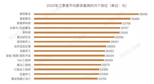 BOSS直聘:三季度全国平均月薪7819元 北京人才吸引力指数重回首位