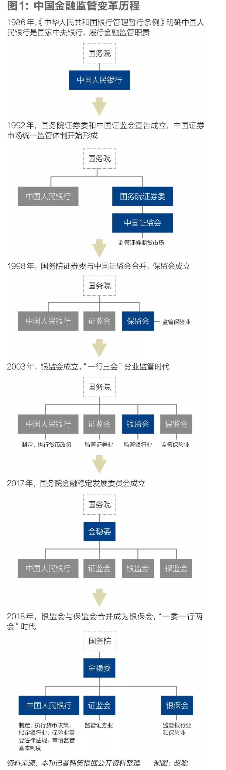 """《财经》:中国修法催生""""超级央行""""图片"""