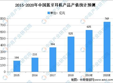 2020年中国锂离子电池行业存在问题及发展前景预测分析