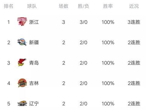 拒绝爆冷!CBA夺冠大热门轰3连胜,郭士强19分送李楠三连败