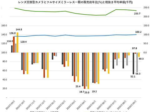 BCN公布全幅无反相机销售数据 市场回暖 佳能逆袭