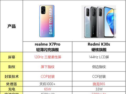 对比同价位机型,真我X7 Pro优势表现在哪里?