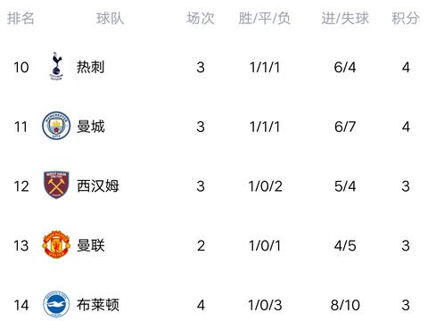 英超最新积分榜:黑马4轮拿12分登榜首,曼城闷平,切尔西大胜