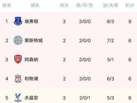 英超最新积分榜:黑马3连胜,狂拿9分登榜首,切尔西逼平升班马