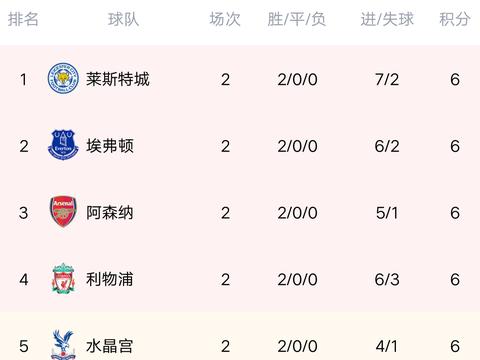 英超最新积分榜:曼城3-1复仇狼队,排名升4位,丁丁传射建功