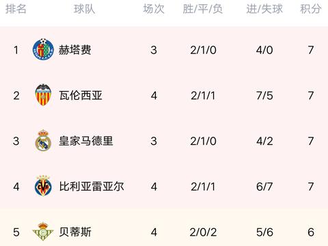 西甲最新积分榜:皇马收获连胜,马竞爆冷闷平,苏亚雷斯错失单刀