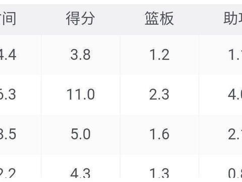 广东男篮战胜福建男篮,杜锋为何会轮休上场时间不多的徐杰?