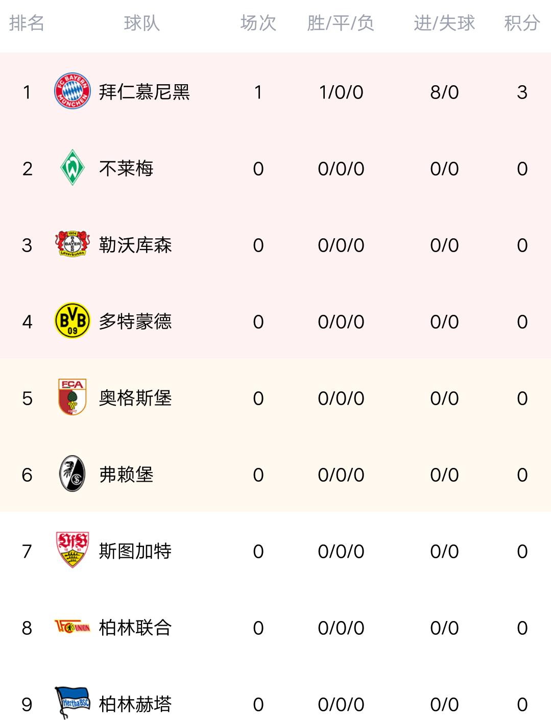 德甲积分榜:8-2后拜仁再造惨案,揭幕战轰8球零封,稳居榜首