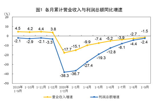 2020年1—9月全国规模以上工业企业利润下降2.4%