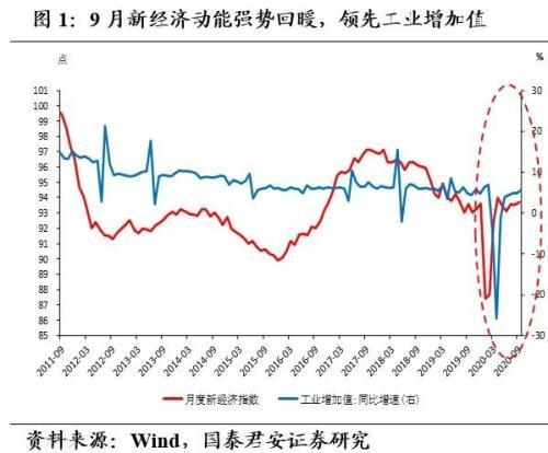 国泰君安证券:出口链条全线回暖 未来可期