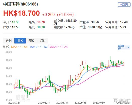 """大行评级   中信证券:上调中国飞鹤(6186.HK)目标价至24港元 评级""""买入"""""""