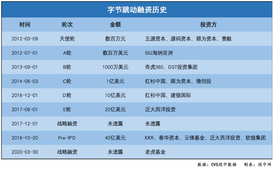 """《【星图注册链接】""""抖音""""战""""快手"""",一路打到IPO》"""