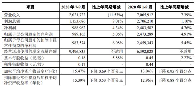 青农商行前三季度信用减值损失24亿 资本充足率下滑