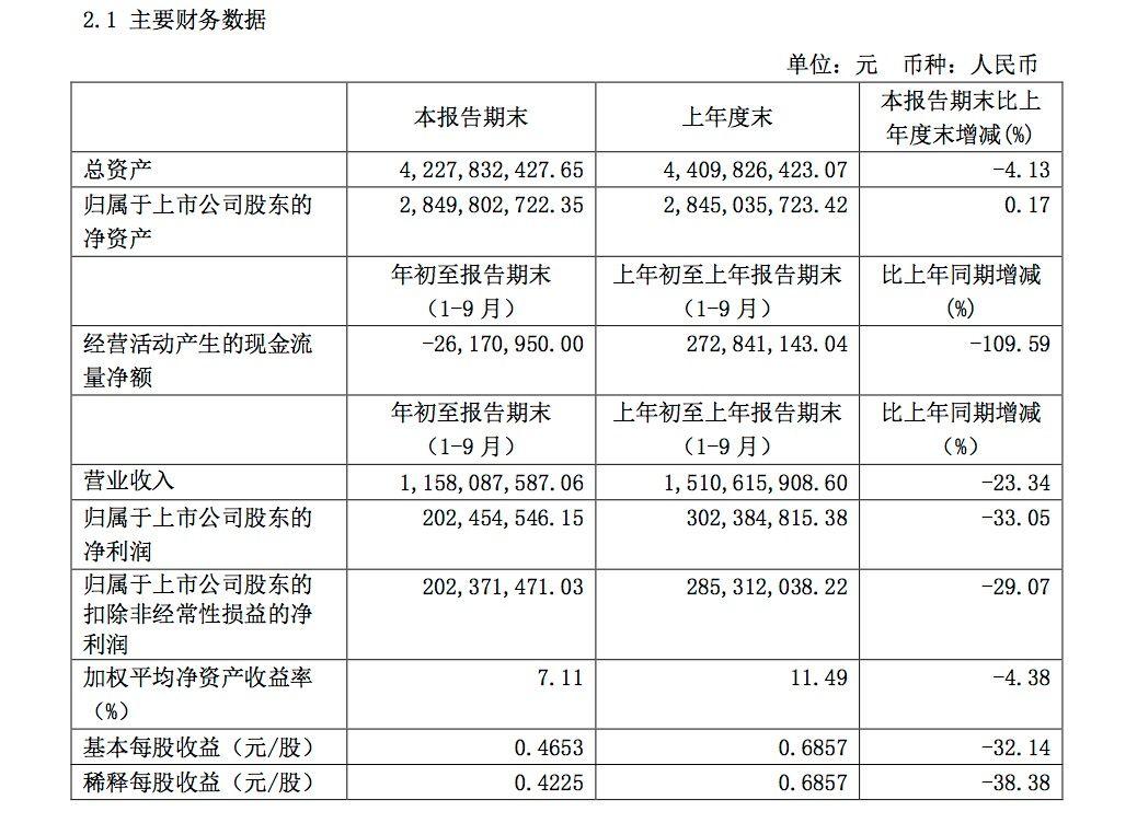 伊力特:前三季度营收约11.58亿元,同比降23.34%图片