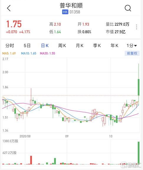 港股异动丨普华和顺(1358.HK)一度大涨25% 拟出售所持CBPO股份并派发特别股息