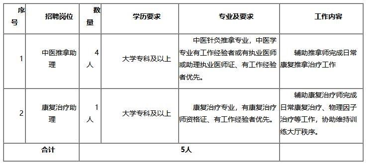 招聘 济宁医学院附属医院康复医学科招聘5名工作人员