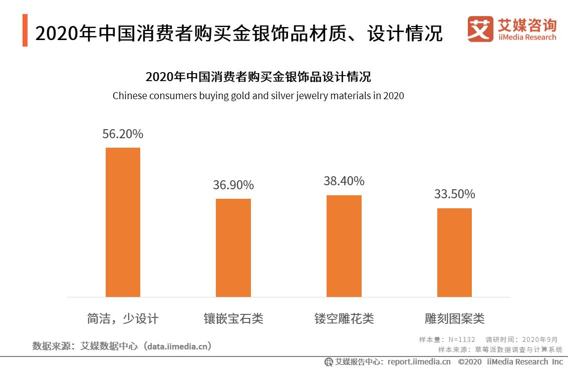 饰品行业数据分析:2020年56.2%中国消费者购买简洁,少设计的金银饰品
