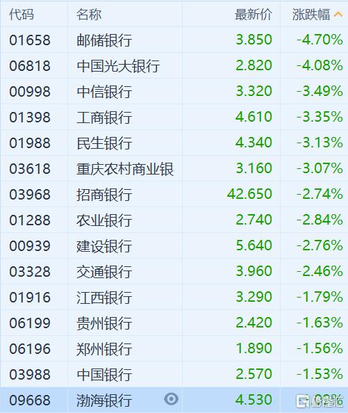 内银股普跌 工商银行(1398.HK)跌超3%