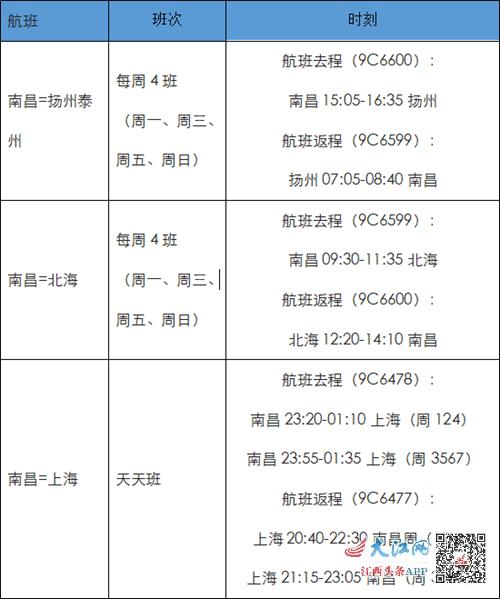 南昌新增三条航线 前往上海、扬州、北海三地有更多选择