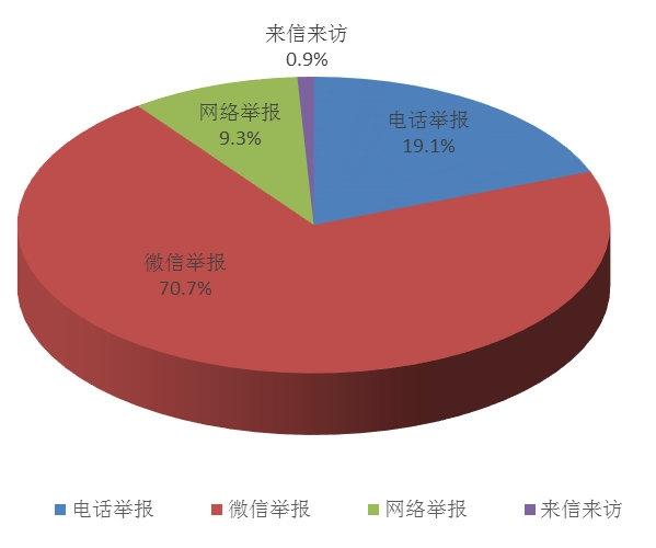 四川9月共接环保举报789件,这两项污染投诉超7成!