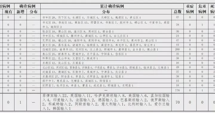 10月26日0时至24时山东省新型冠状病毒肺炎疫情情况