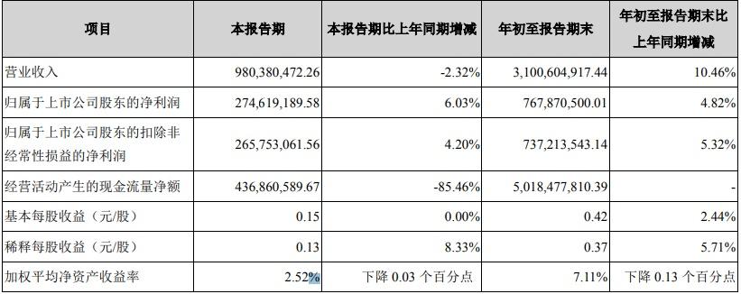 张家港行前三季度信用减值损失13.6亿 资本充足率下滑