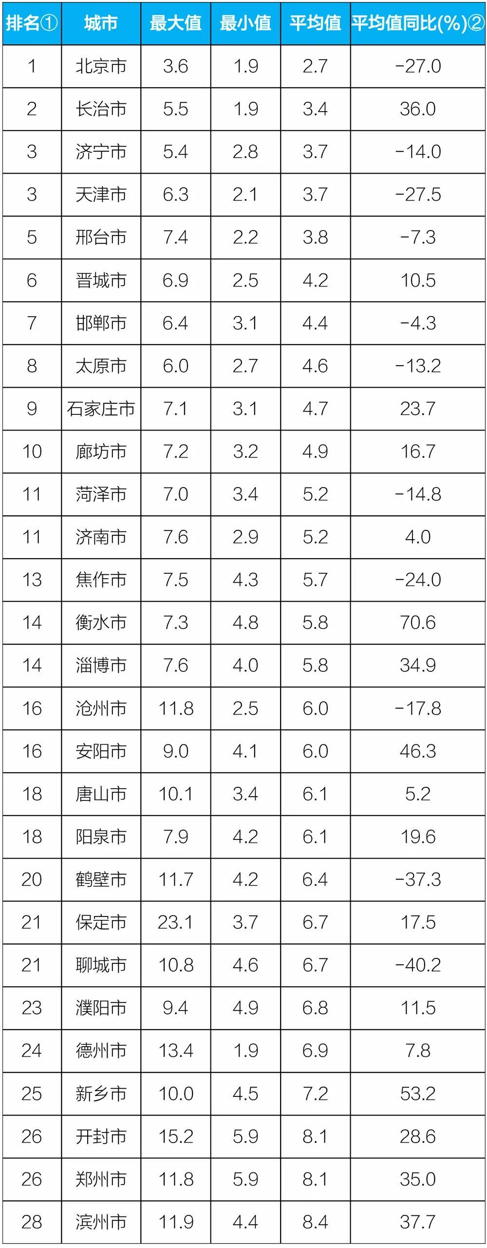 """生态环境部:9月""""2+26""""城市降尘量同比升1.8%"""