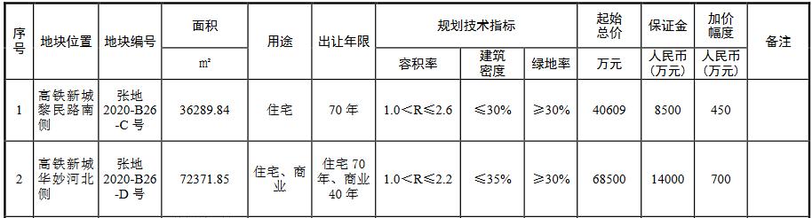 绿地4.06亿元摘得苏州张家港市一宗住宅用地 楼面价4304元/㎡