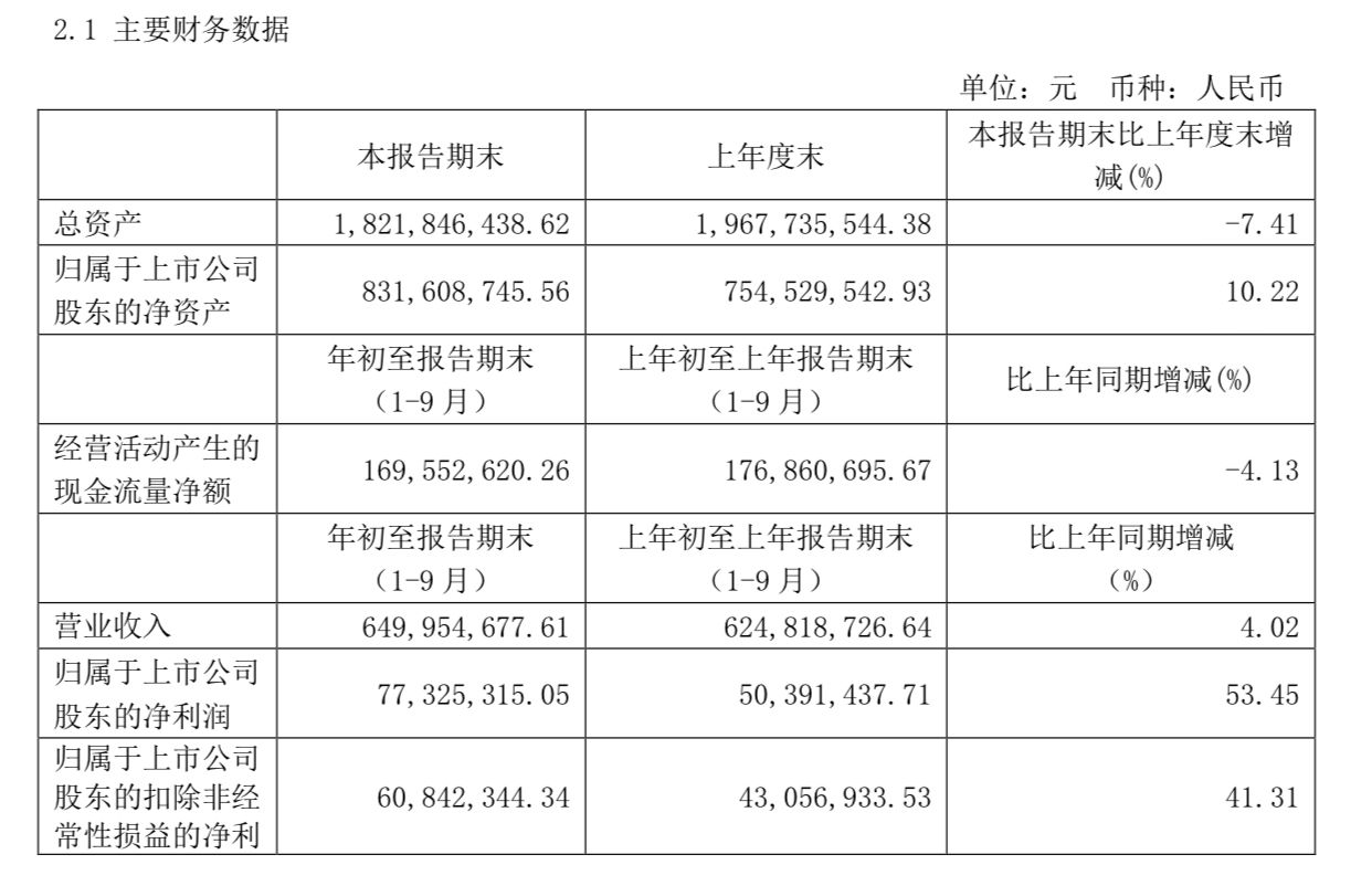 乐惠国际:前三季度净利约7733万元,同比增长53.45%图片