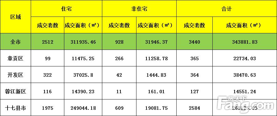 上周赣州全市新建商品房成交3440套 土地成交34宗(10月19-25日)