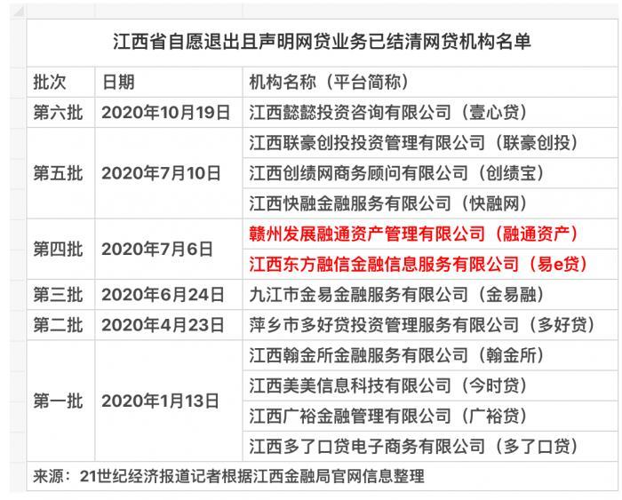 江西省第二家P2P网贷机构转型为小贷公司,新浪控股99%