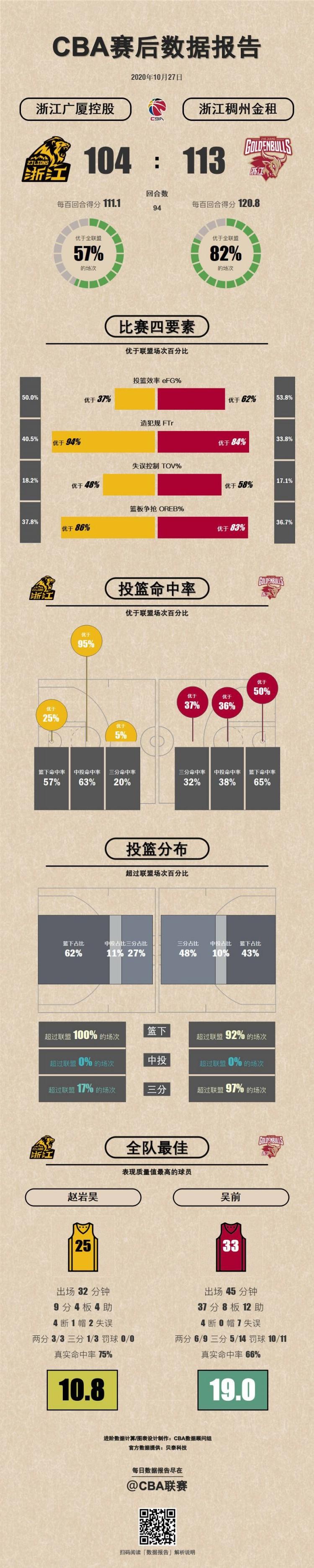 广厦VS浙江数据报告:吴前37+8+12表现质量值全场最高