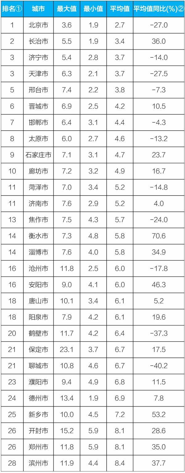 """生态环境部:9月""""2+26""""城市降尘量同比上升1.8%"""
