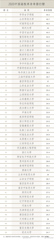 2020中国高校单身率排行榜出炉 兰州理工大学上榜