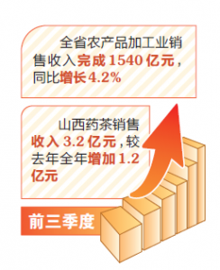 山西省:秋粮丰收在望 农业农村经济稳中向好