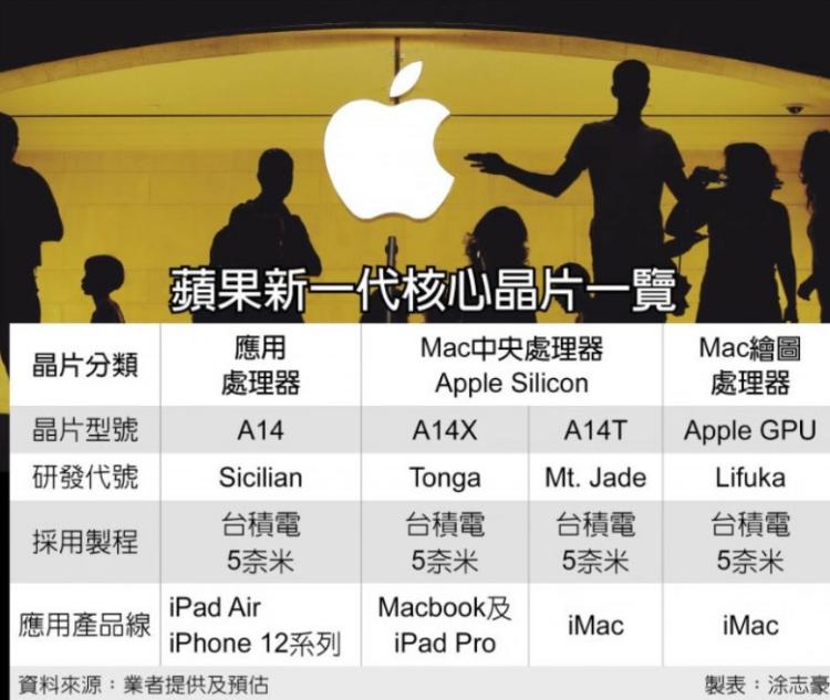 消息称苹果Arm版MacBook和iMac分别搭载A14X和A14T处理器