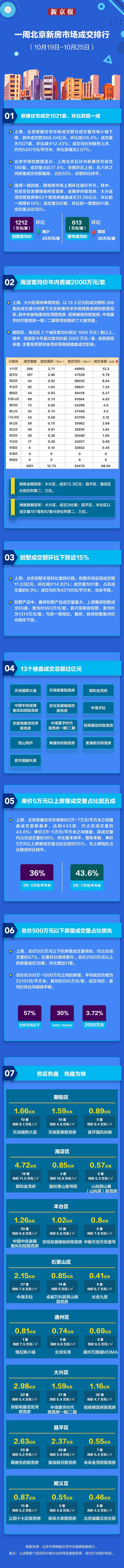 上周北京新建住宅成交量回落 海淀区套均价创年内新高图片