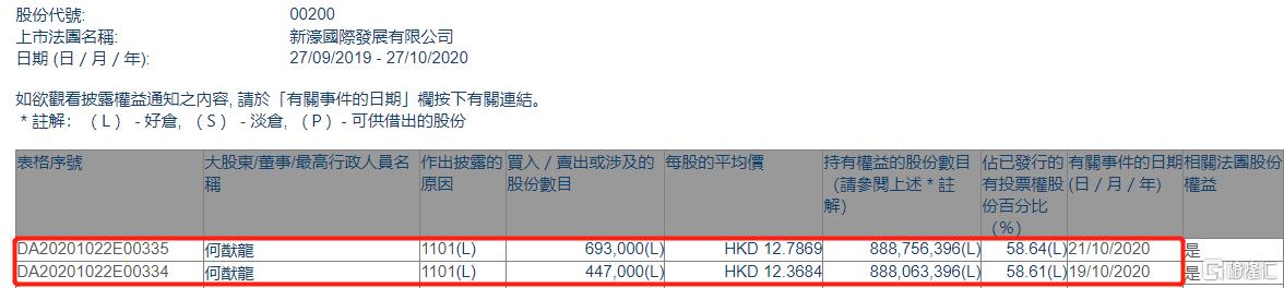新濠国际发展(00200.HK)获主席何猷龙两日增持114万股