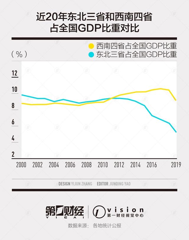 前三季度GDP西南大胜东北:云贵川渝增速均超2%图片