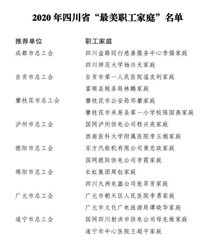 """2020年四川省""""最美职工家庭""""名单出炉(附全名单)"""