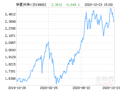 华夏兴华混合A基金最新净值涨幅达1.61%