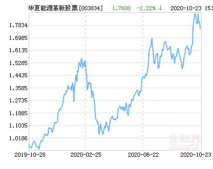 华夏能源革新股票净值上涨2.39% 请保持关注