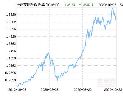华夏节能环保股票净值上涨2.02% 请保持关注