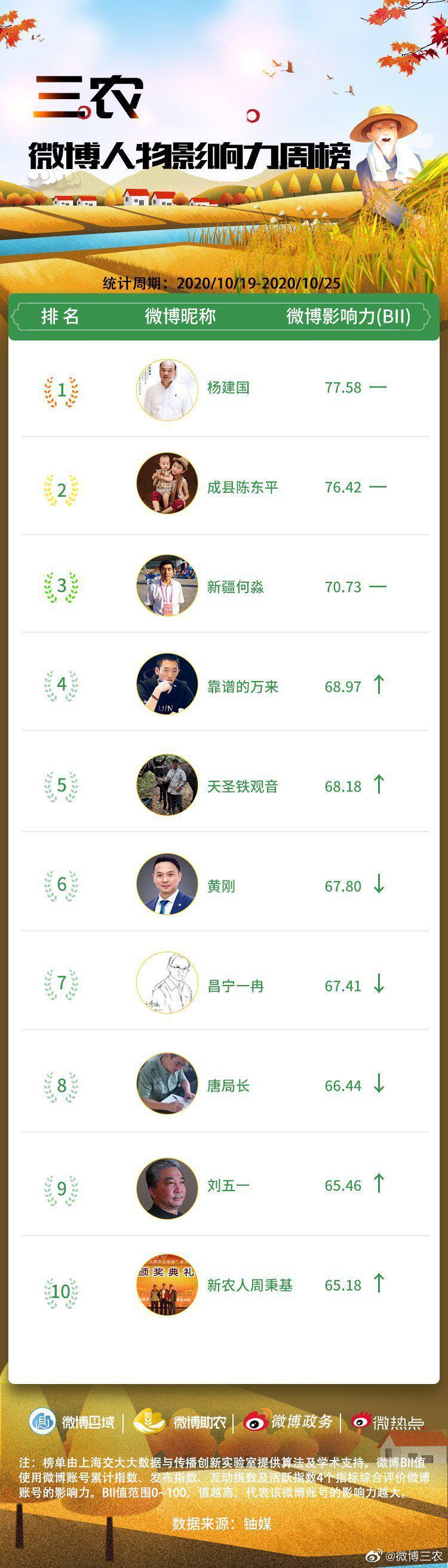 三农微博人物影响力榜单