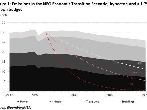 BNEF:2027-2050年能源排放将以每年0.7%速度下降