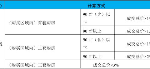 【一文看懂】2020年青岛新房交易3大必缴税费