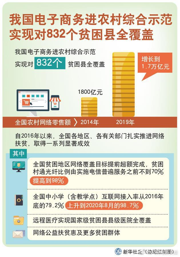 我国电子商务进农村综合示范实现对832个贫困县全覆盖-中