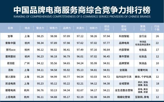 中国品牌电商服务商综合竞争力排行榜发布:宝尊、索象、悠可位列前三甲!