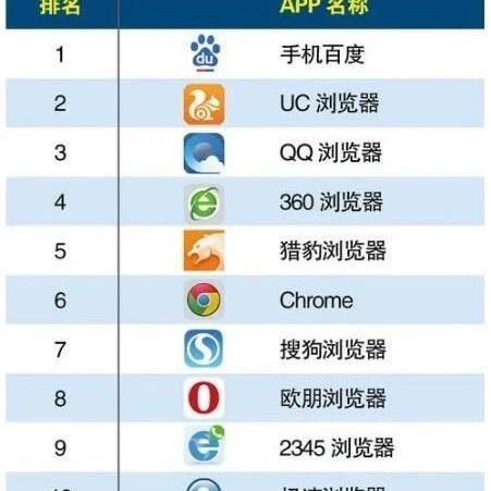 QQ、华为、360、小米......手机浏览器,网信办出手整顿!